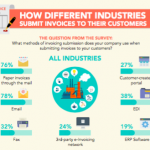 Infographic – How Suppliers From Different Industries Submit Invoices to Their Customers
