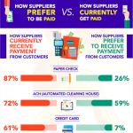 Infographic – How Suppliers Receive Payment vs How Suppliers Prefer Payment